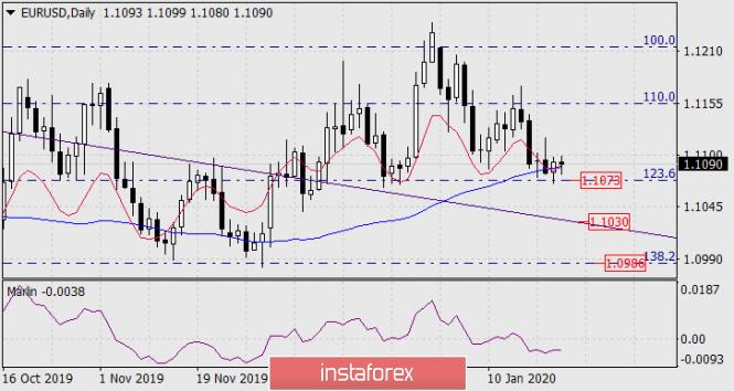 Прогноз по EUR/USD на 23 января 2020 года