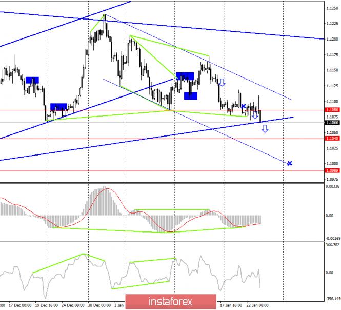 EUR/USD. 23 января