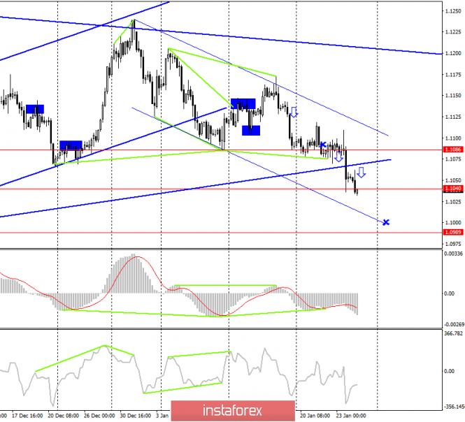 EUR/USD. 24 января
