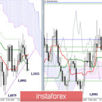 EUR/USD и GBP/USD 27 января – рекомендации технического анализа