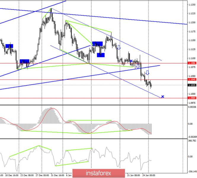 EUR/USD. 27 января