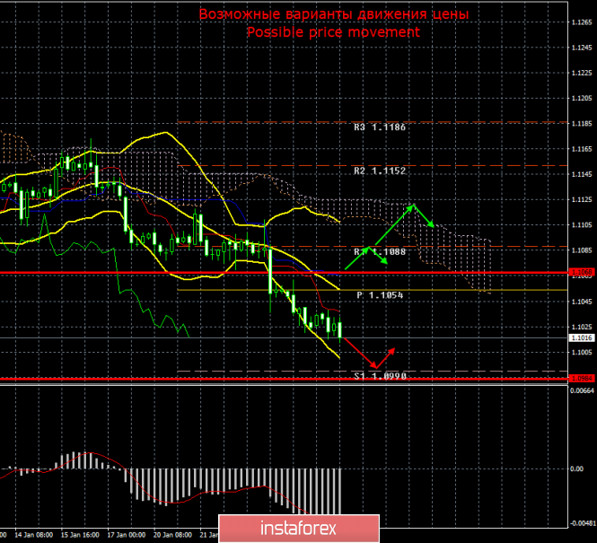 EUR/USD. 27 января. Итоги дня