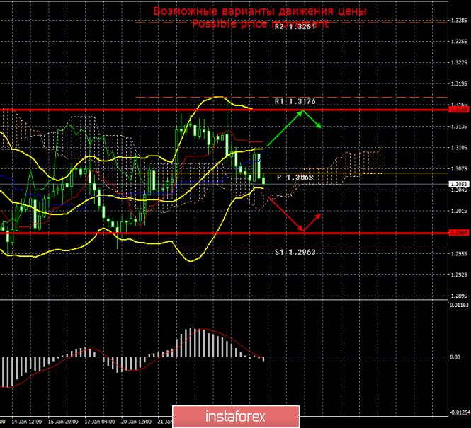 GBP/USD. 27 января. Итоги дня