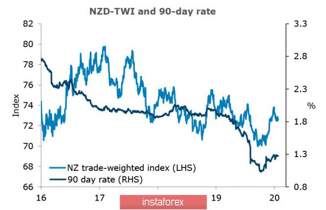 Всё по прежнему: распродажи активов нарастают, NZD и AUD не находят возможности остановить снижение