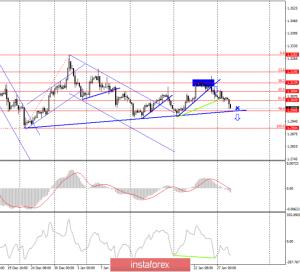 GBP/USD. 28 января
