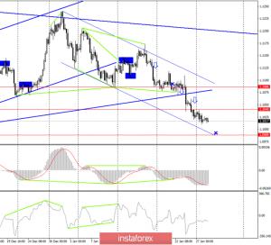 EUR/USD. 28 января