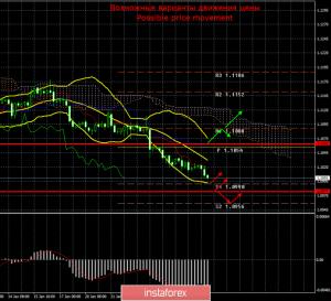 EUR/USD. 28 января. Итоги дня