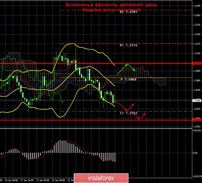 GBP/USD. 29 января. Итоги дня