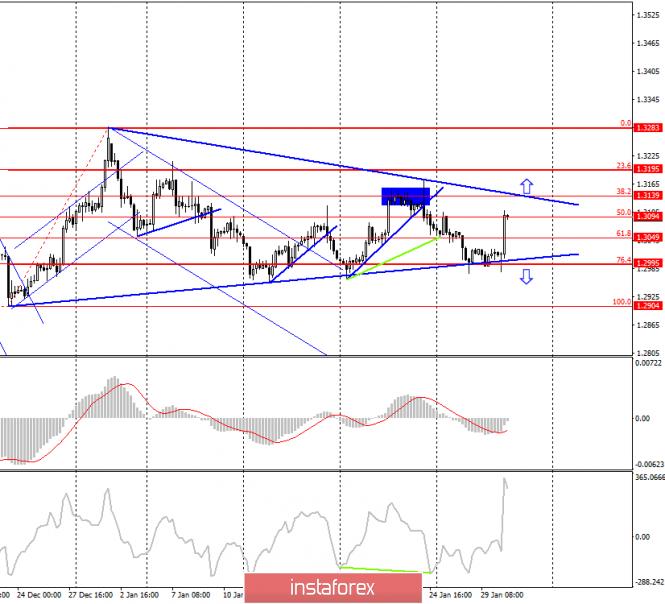 GBP/USD. 30 января. Фунт стерлингов зажат в «треугольнике»