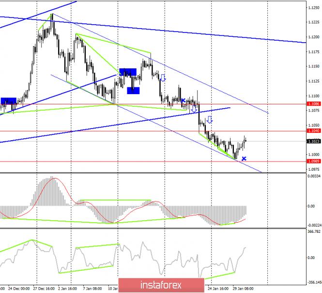 EUR/USD. 30 января