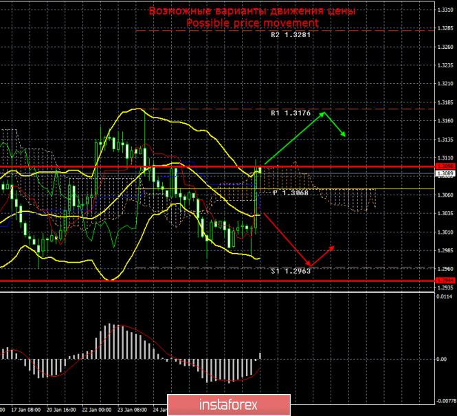 GBP/USD. 30 января. Итоги дня