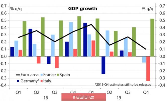 Евро смотрит в будущее