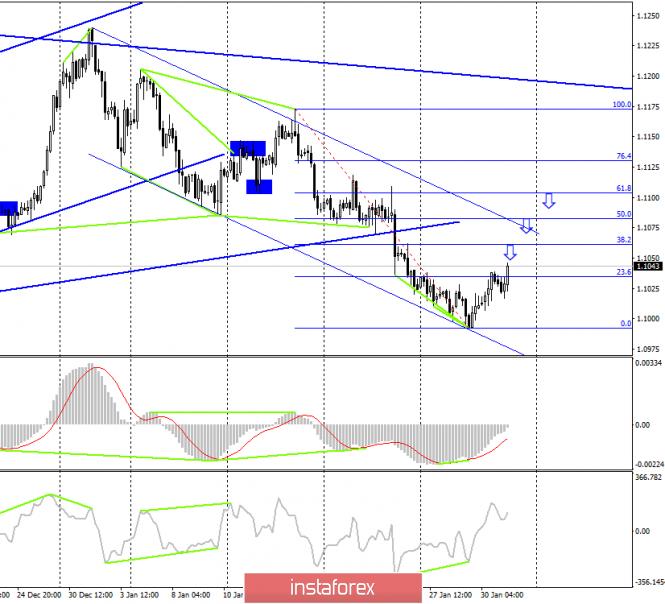 EUR/USD. 31 января