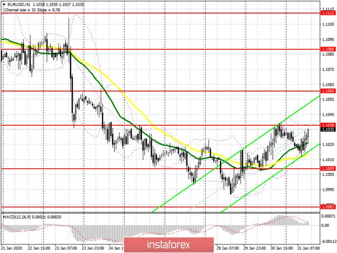 EUR/USD: план на американскую сессию 31 января. Евро топчется на месте перед уровнем 1