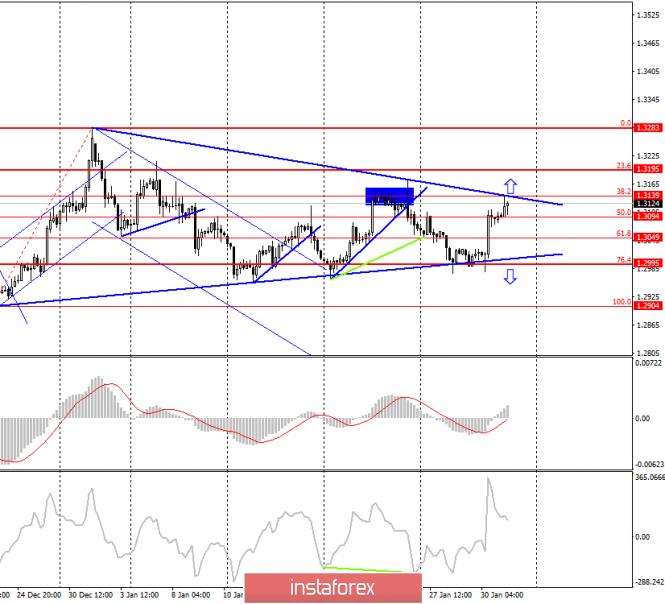 GBP/USD. 31 января