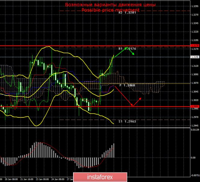 GBP/USD. 31 января. Итоги дня
