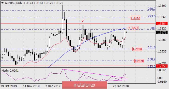 Прогноз по GBP/USD на 3 февраля 2020 года