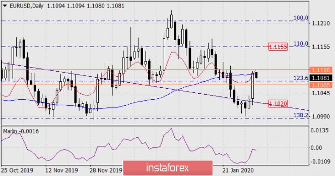 Прогноз по EUR/USD на 3 февраля 2020 года