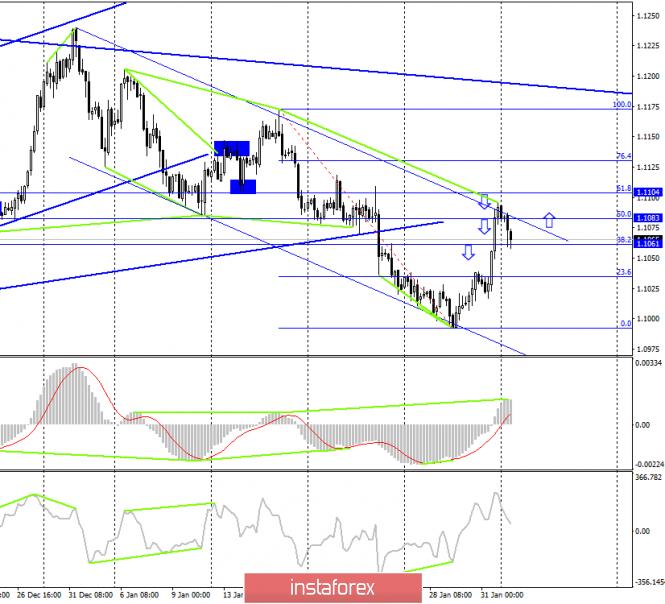 EUR/USD. 3 февраля