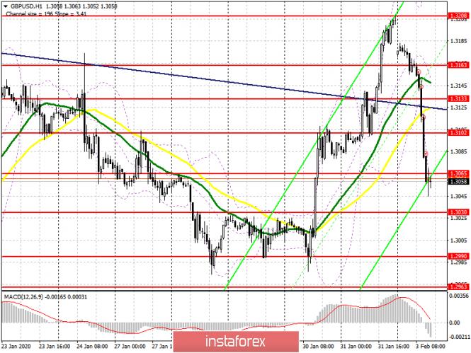 GBP/USD: план на американскую сессию 3 февраля