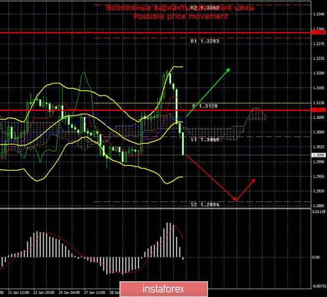 GBP/USD. 3 февраля. Итоги дня