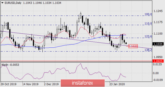 Прогноз по EUR/USD на 5 февраля 2020 года