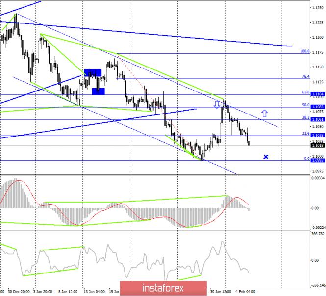 EUR/USD. 5 февраля