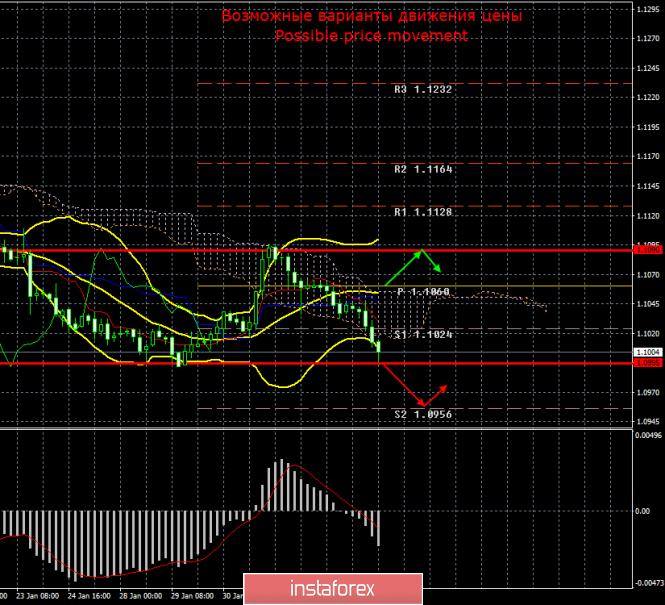 EUR/USD. 5 февраля. Итоги дня