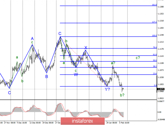 Анализ EUR/USD и GBP/USD за 7 февраля