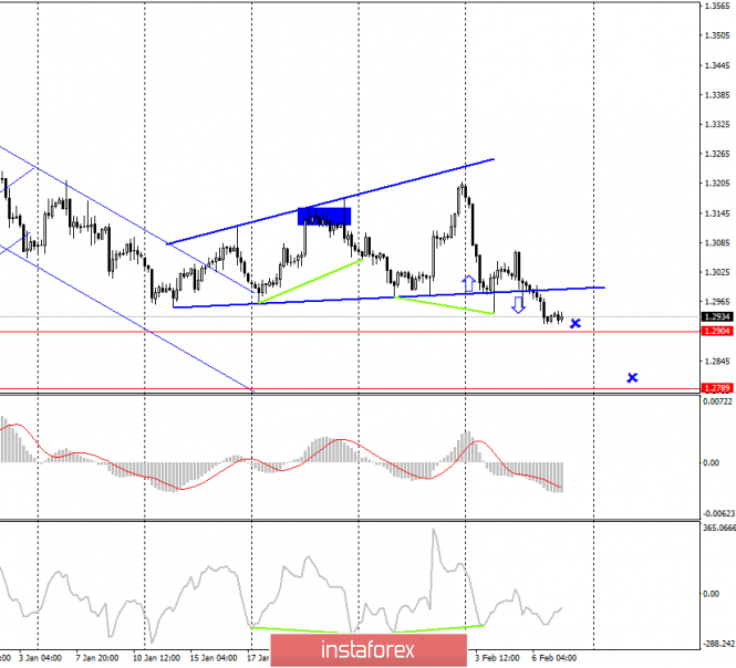 GBP/USD. 7 февраля
