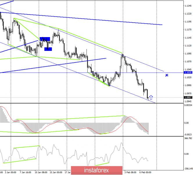 EUR/USD. 7 февраля