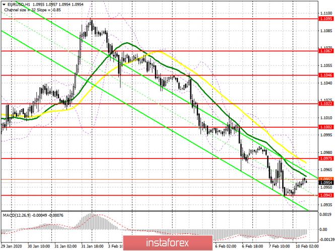 EUR/USD: план на европейскую сессию 10 февраля. Медведи пытаются давить на евро, но продавать с каждый разом все трудней.