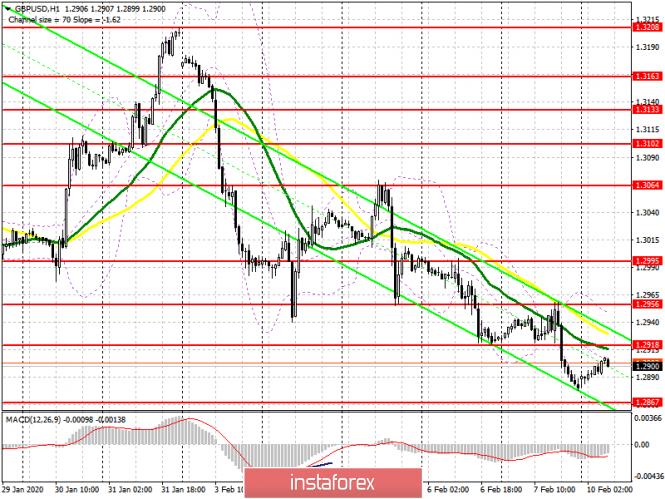 GBP/USD: план на европейскую сессию 10 февраля. Быки будут биться за сопротивление 1.2920