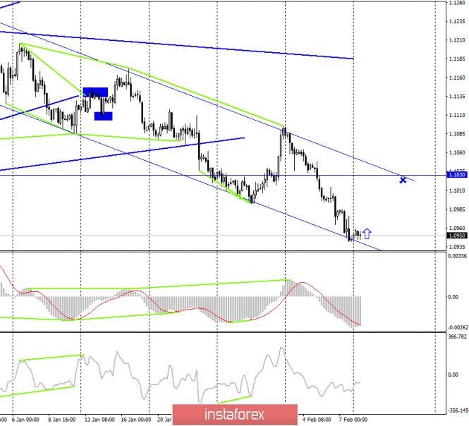 EUR/USD. 10 февраля