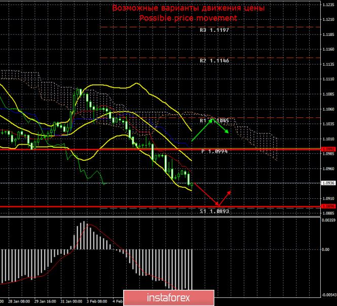 EUR/USD. 10 февраля. Итоги дня