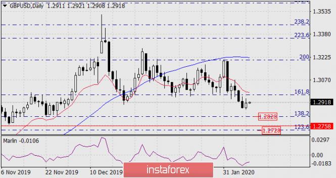 Прогноз по GBP/USD на 11 февраля 2020 года