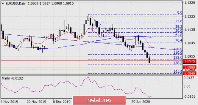 Прогноз по EUR/USD на 11 февраля 2020 года