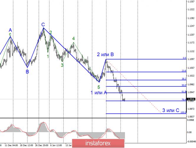 Анализ EUR/USD и GBP/USD за 11 февраля