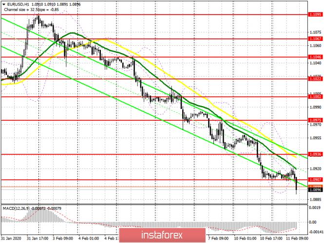 EUR/USD: план на американскую сессию 11 февраля. Медведи пытаются разбить уровень 1.0905