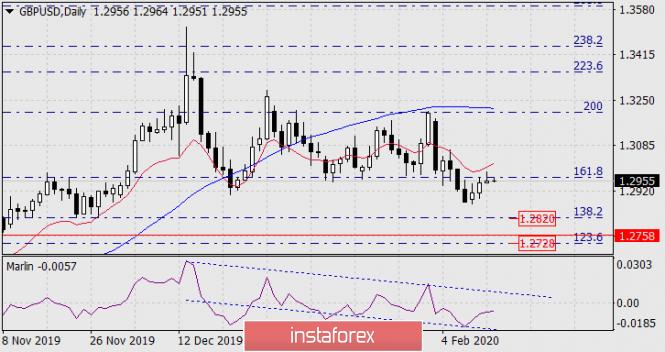 Прогноз по GBP/USD на 13 февраля 2020 года