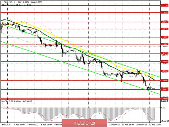 EUR/USD: план на европейскую сессию 13 февраля. Желающих покупать выше 1.0922 не нашлось