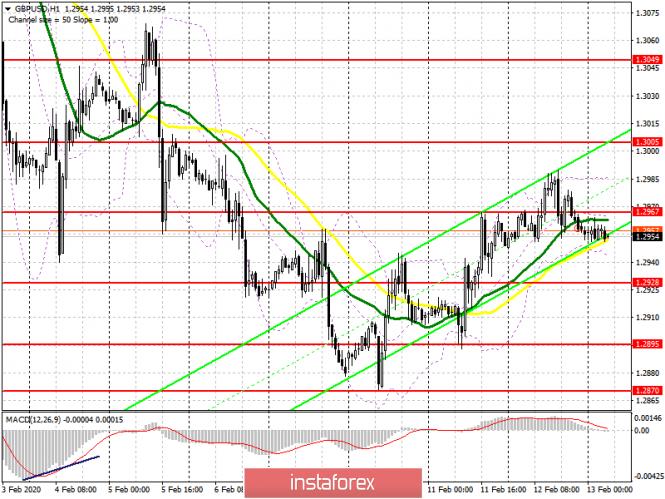 GBP/USD: план на европейскую сессию 13 февраля. Быкам нужно вернуть себе уровень 1
