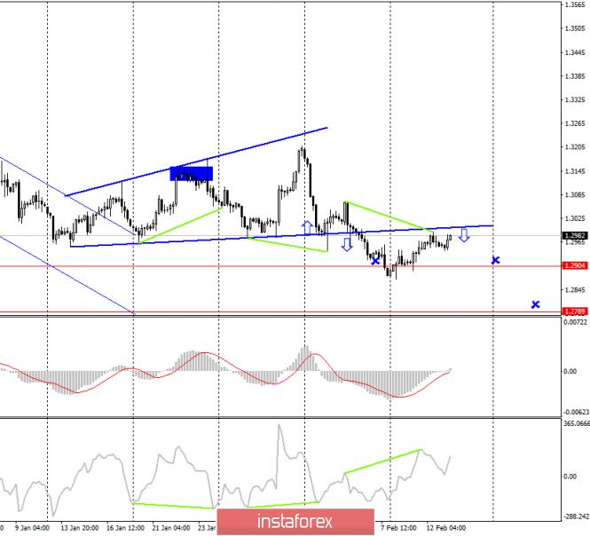 GBP/USD. 13 февраля