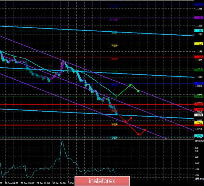 Обзор пары EUR/USD. 14 февраля. Важный для евровалюты четверг обернулся очередным крахом