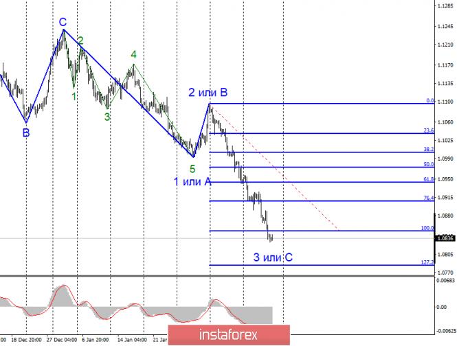 Анализ EUR/USD и GBP/USD за 14 февраля
