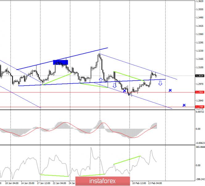 GBP/USD. 14 февраля