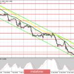 EUR/USD: план на американскую сессию 14 февраля. Нулевой рост экономики Германии – плохой знак для евро. Быки удерживают