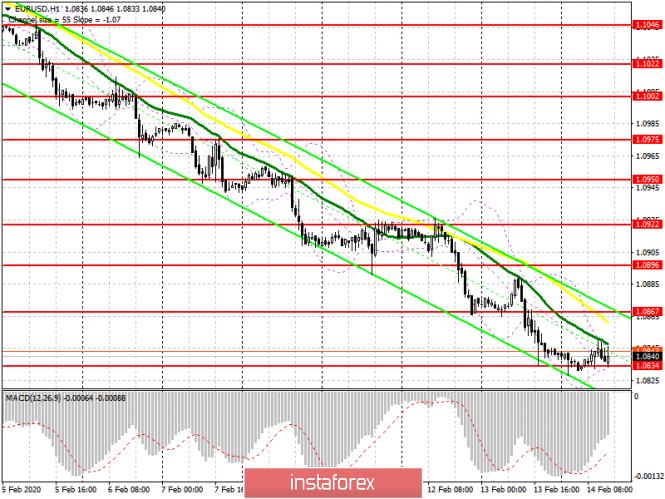 EUR/USD: план на американскую сессию 14 февраля. Нулевой рост экономики Германии – плохой знак для евро