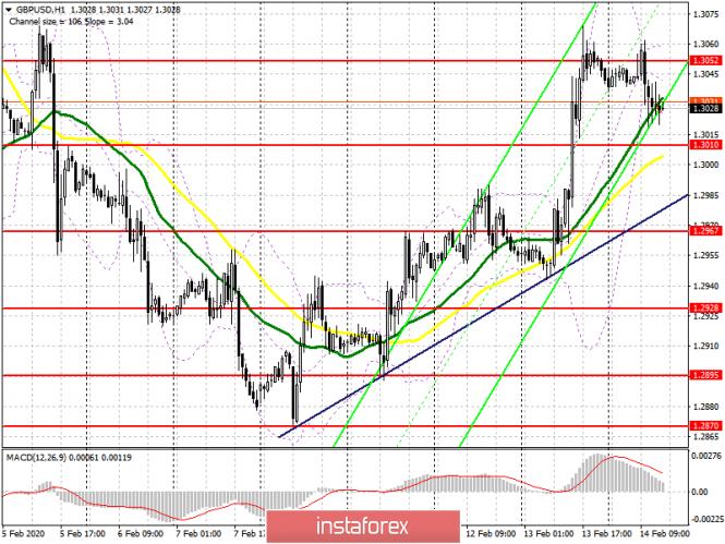 GBP/USD: план на американскую сессию 14 февраля. Медведи выполняют установку по коррекции фунта. 1