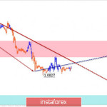 Упрощенный волновой анализ EUR/USD и AUD/USD на 17 февраля